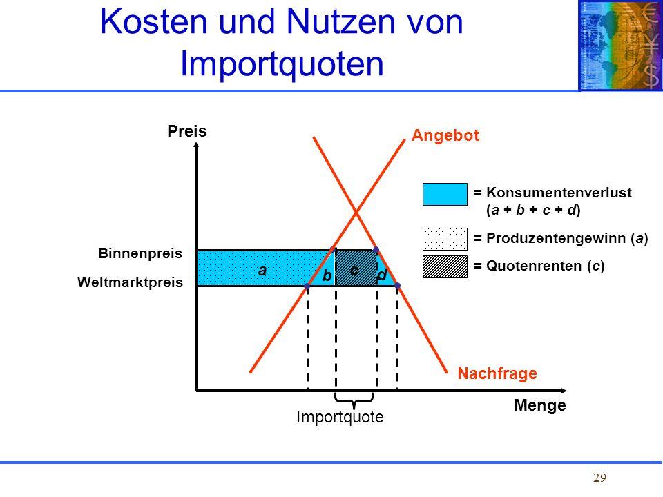 Kosten und Nutzen von Importquoten