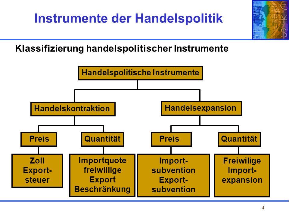 Instrumente der Handelspolitik