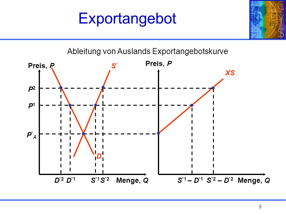 Ableitung von Auslands Exportangebotskurve