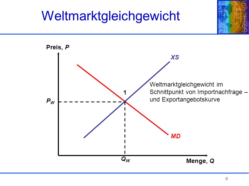 Weltmarktgleichgewicht