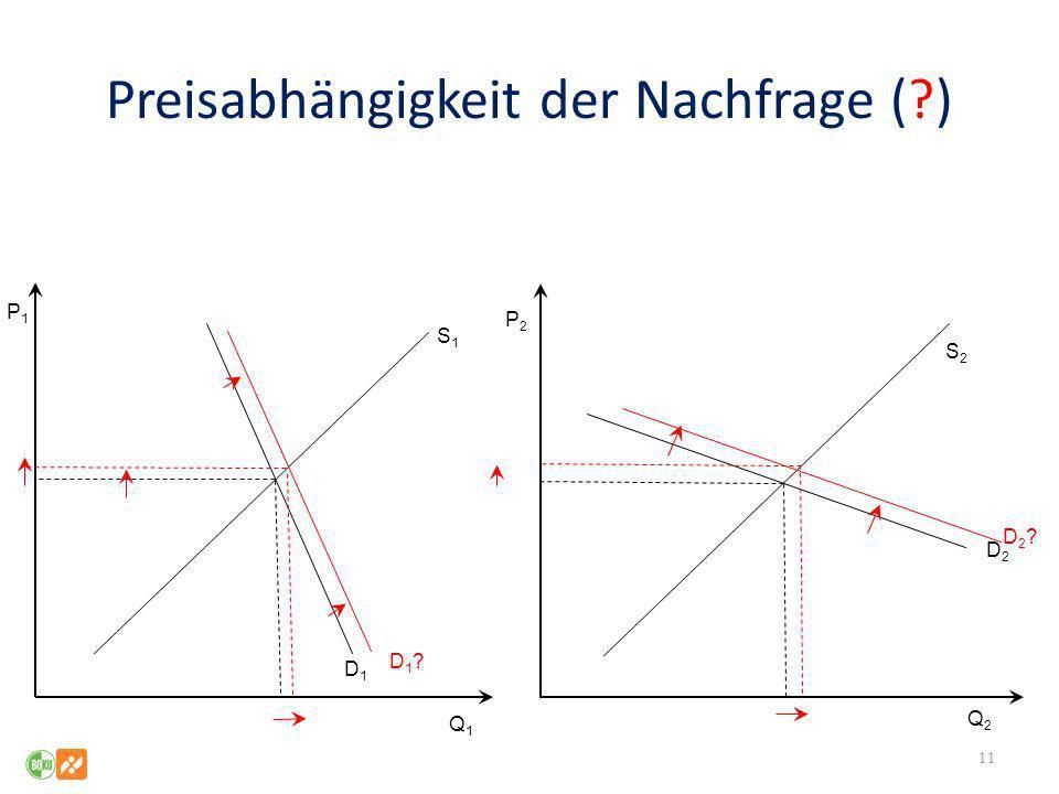 Preisabhängigkeit der Nachfrage ( )