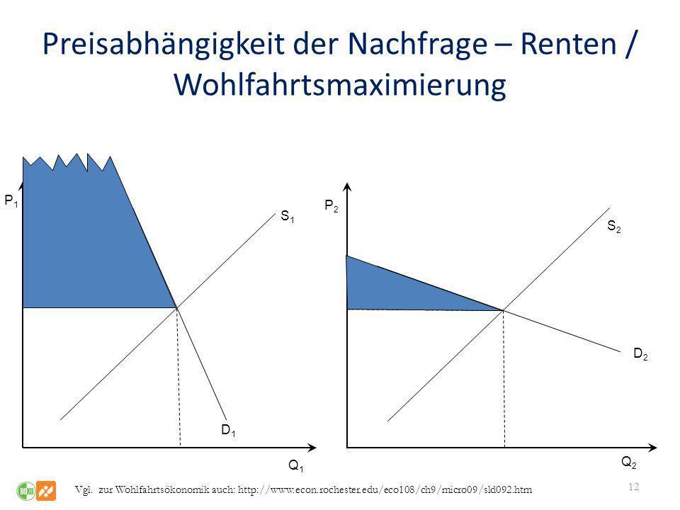 Preisabhängigkeit der Nachfrage – Renten / Wohlfahrtsmaximierung
