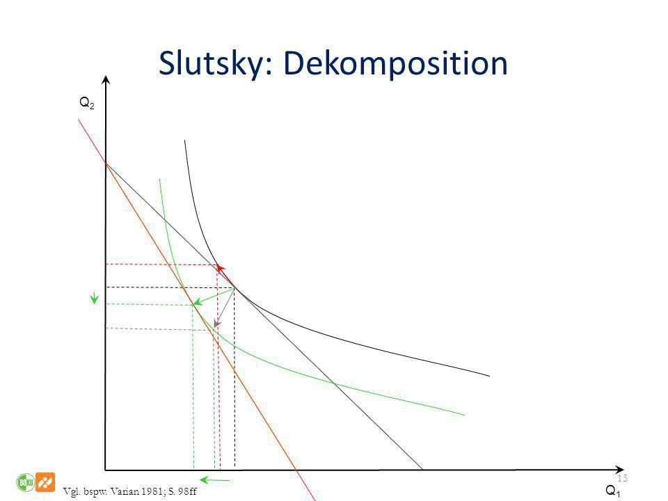 Slutsky: Dekomposition
