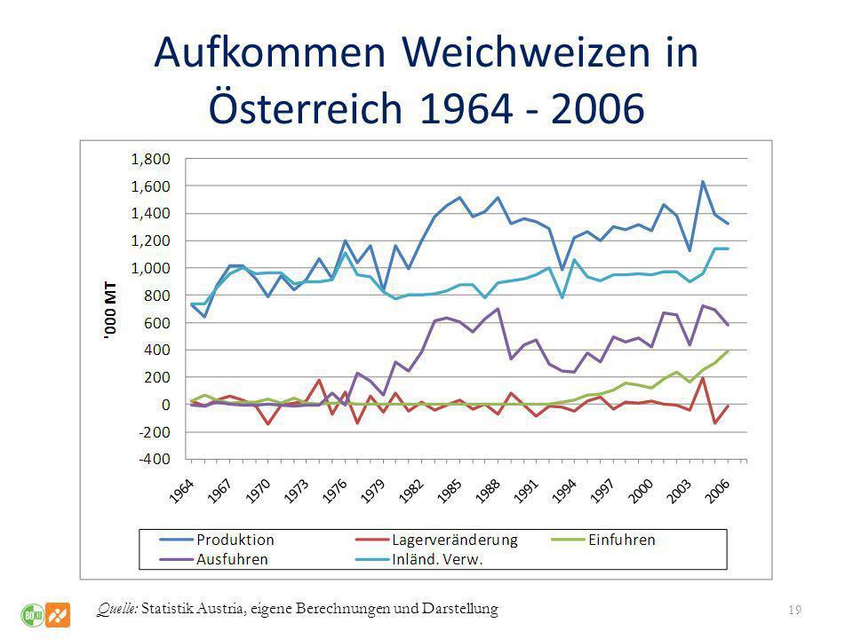 Aufkommen Weichweizen in Österreich 1964 - 2006