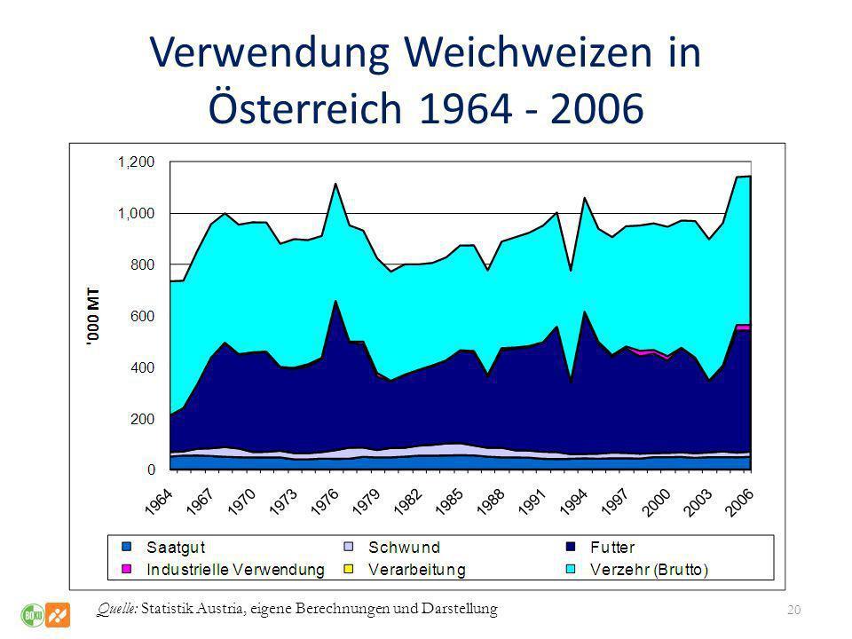 Verwendung Weichweizen in Österreich 1964 - 2006