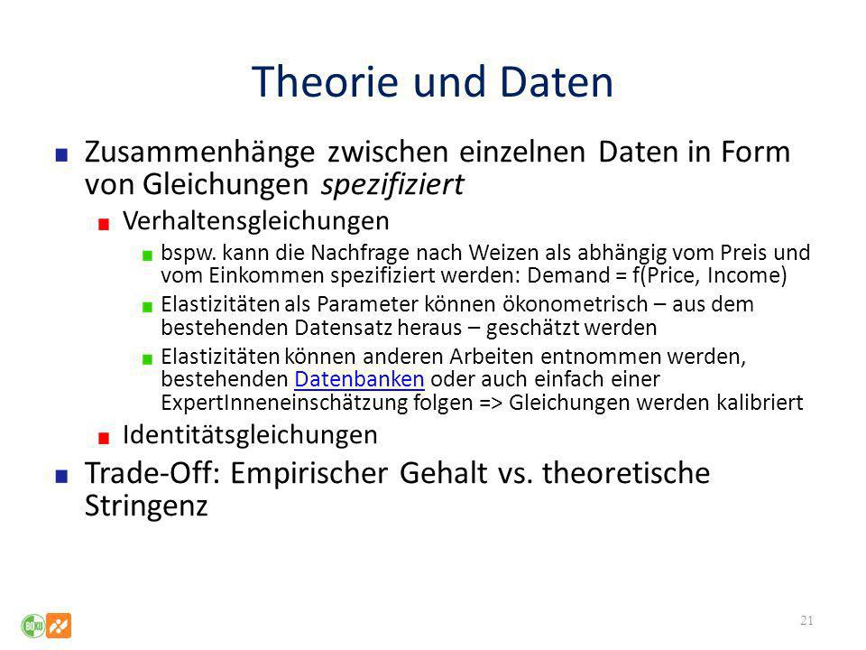 Theorie und Daten Zusammenhänge zwischen einzelnen Daten in Form von Gleichungen spezifiziert. Verhaltensgleichungen.