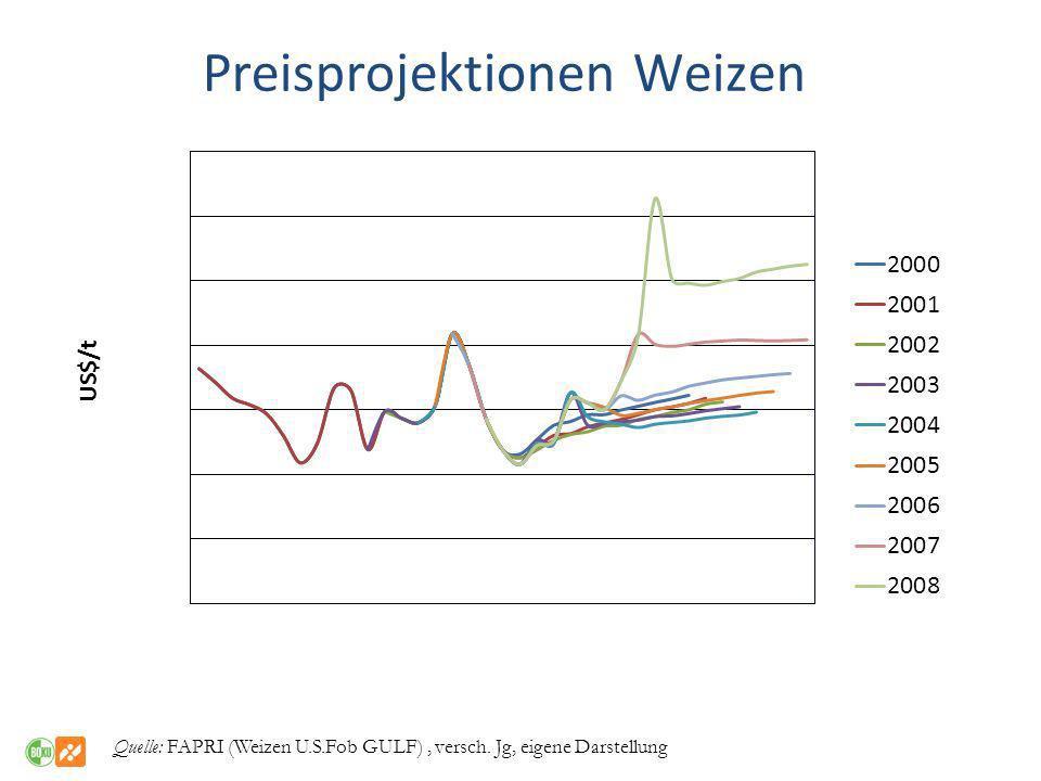 Preisprojektionen Weizen