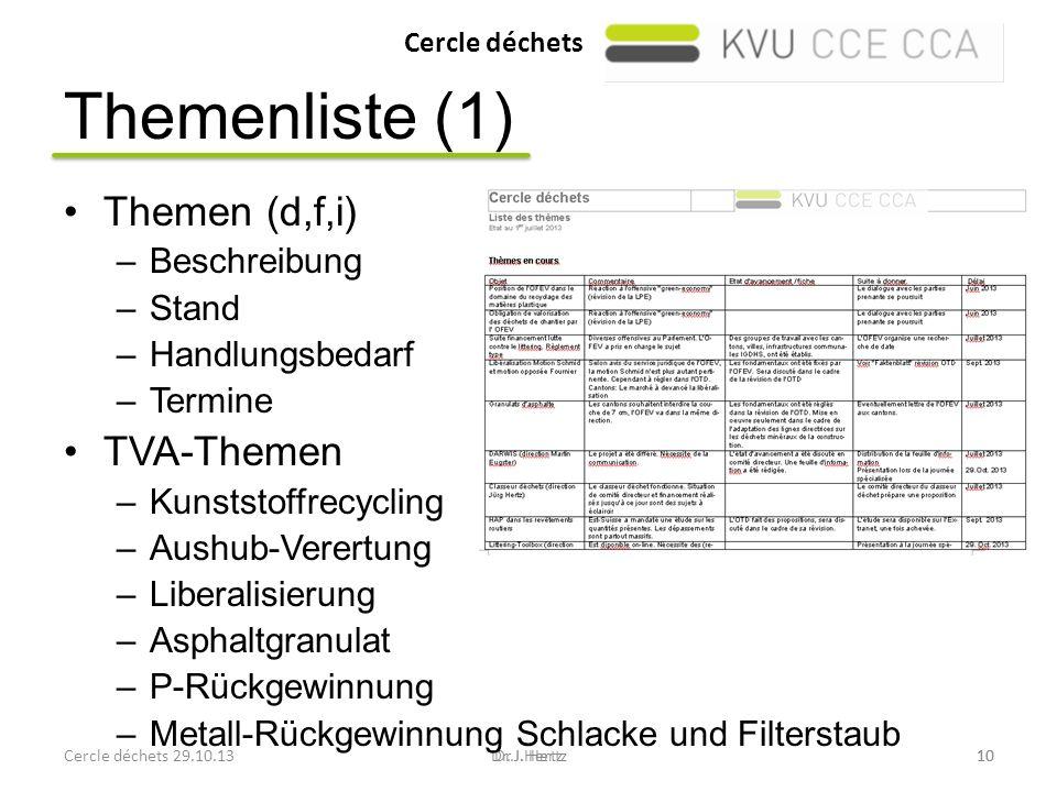 Themenliste (1) Themen (d,f,i) TVA-Themen Beschreibung Stand