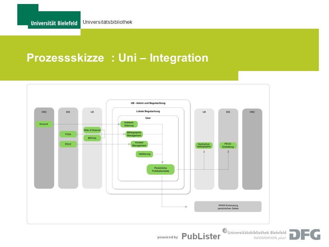 Prozessskizze : Uni – Integration