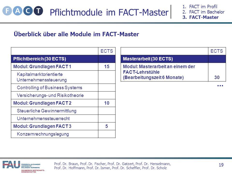 Pflichtmodule im FACT-Master
