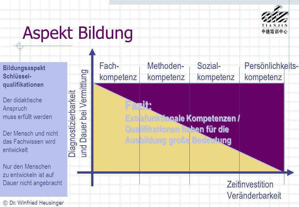 Aspekt Bildung Fazit: Fach- kompetenz Methoden- kompetenz Sozial-