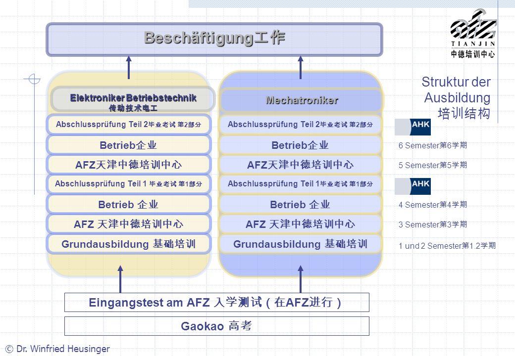 Struktur der Ausbildung 培训结构