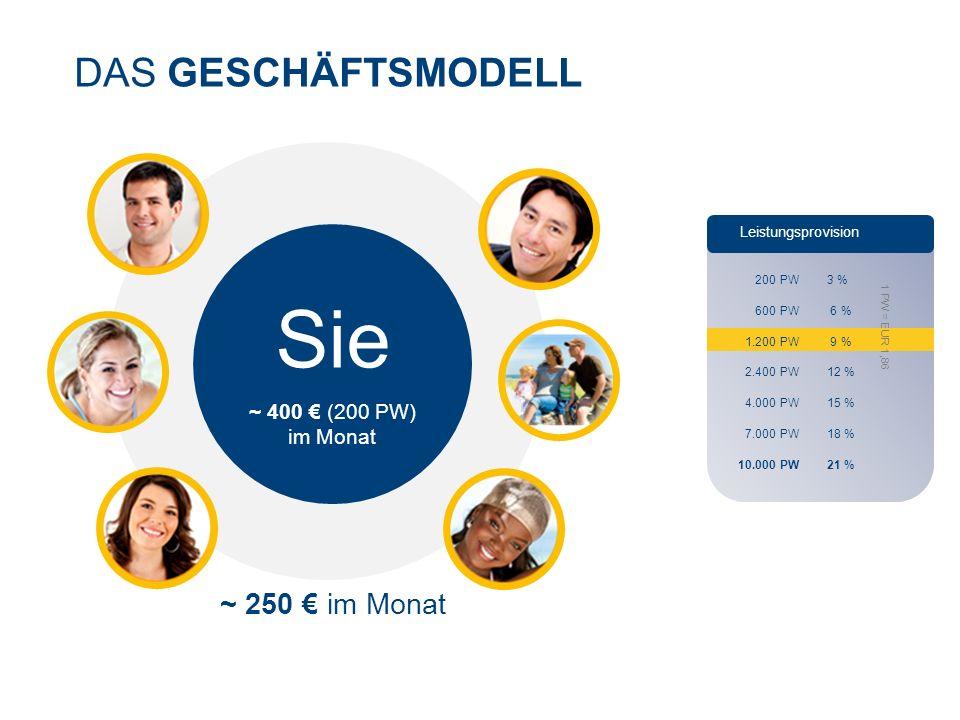 Sie DAS GESCHÄFTSMODELL ~ 250 € im Monat ~ 400 € (200 PW) im Monat