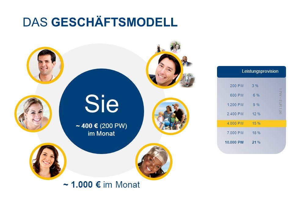 Sie DAS GESCHÄFTSMODELL ~ 1.000 € im Monat ~ 400 € (200 PW) im Monat