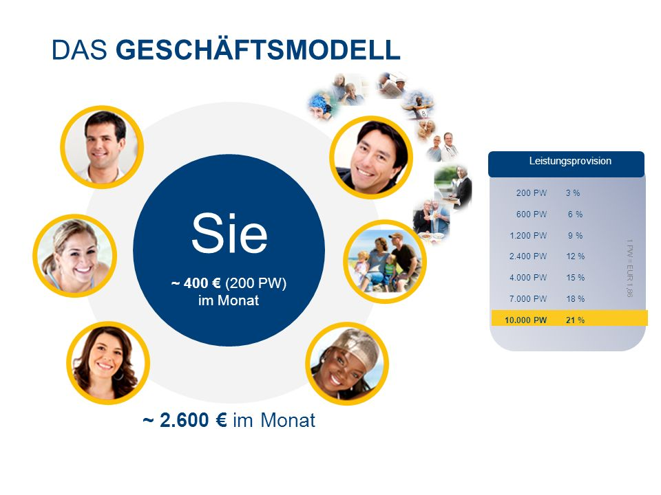 Sie DAS GESCHÄFTSMODELL ~ 2.600 € im Monat ~ 400 € (200 PW) im Monat
