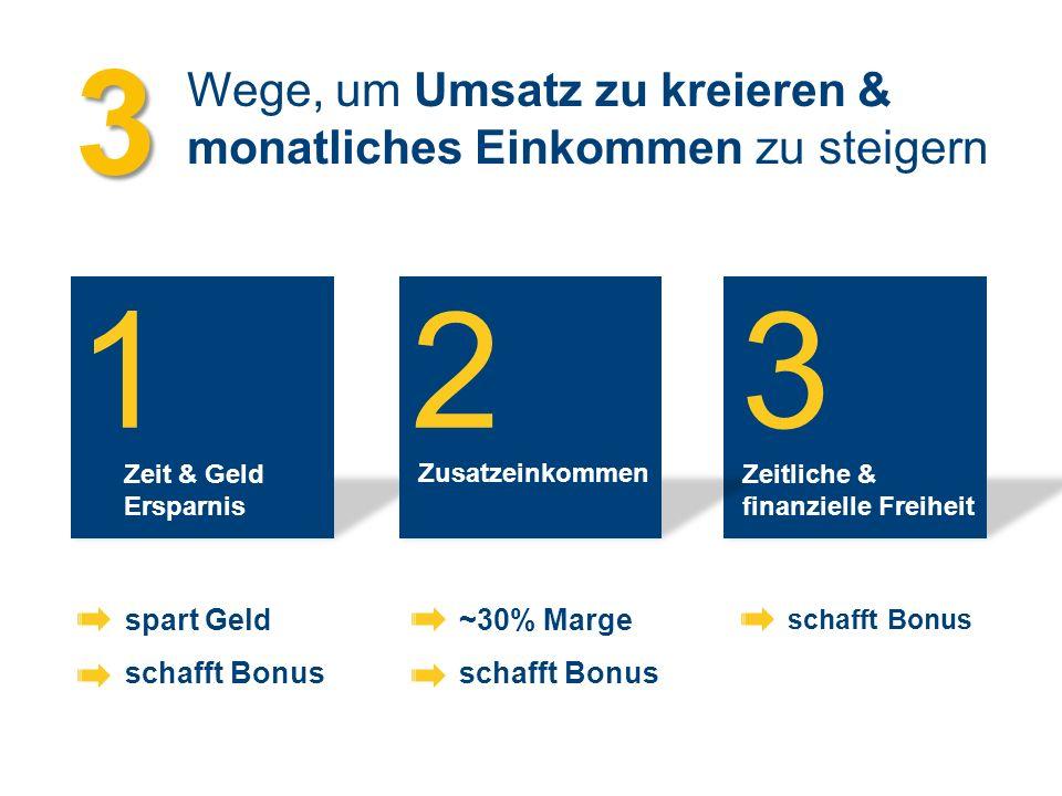 3 Wege, um Umsatz zu kreieren & monatliches Einkommen zu steigern. 1. 2. 3. Zeit & Geld Ersparnis.