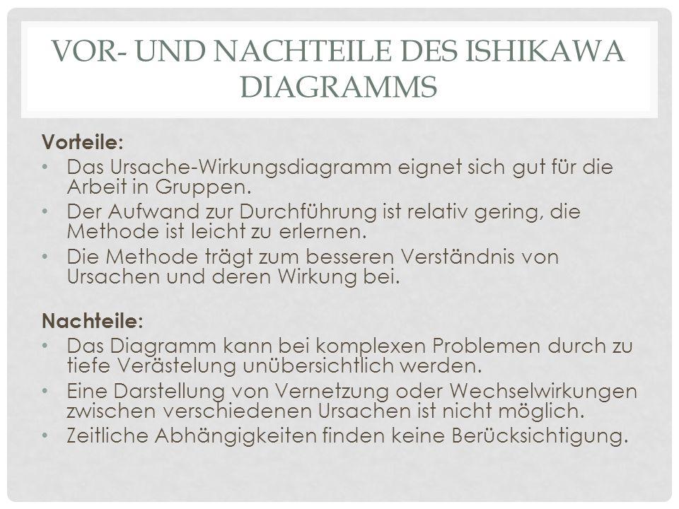 Vor- und Nachteile des Ishikawa Diagramms
