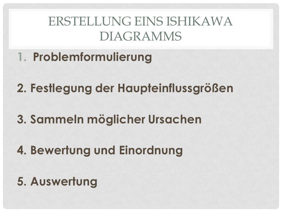 Erstellung eins Ishikawa Diagramms