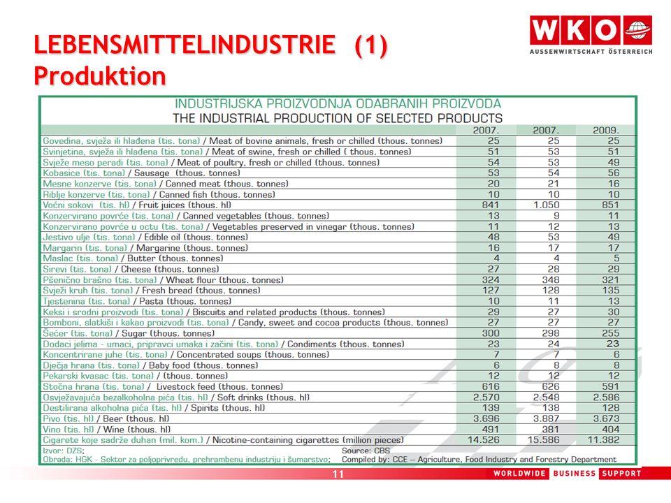 LEBENSMITTELINDUSTRIE (1) Produktion