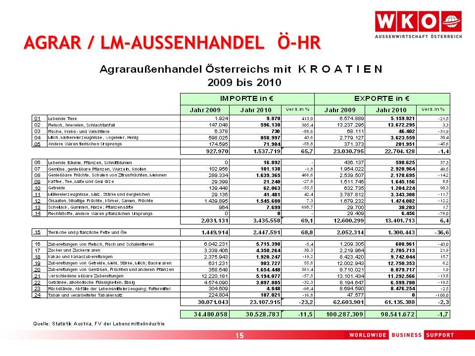 AGRAR / LM-AUSSENHANDEL Ö-HR