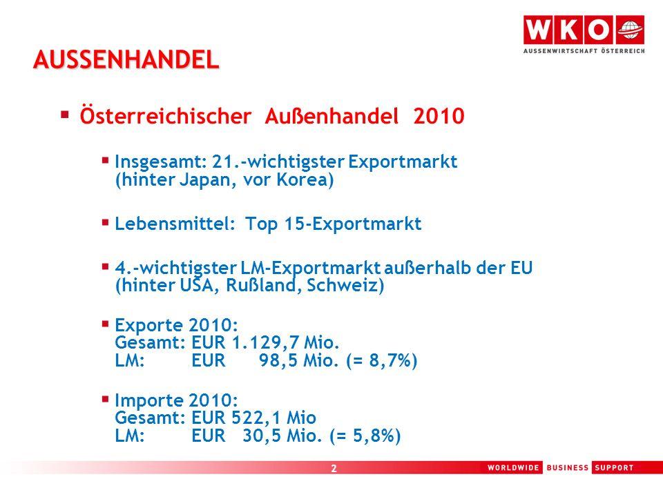 AUSSENHANDEL Österreichischer Außenhandel 2010