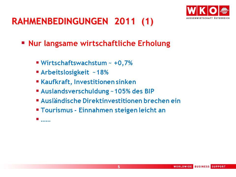 RAHMENBEDINGUNGEN 2011 (1) Nur langsame wirtschaftliche Erholung