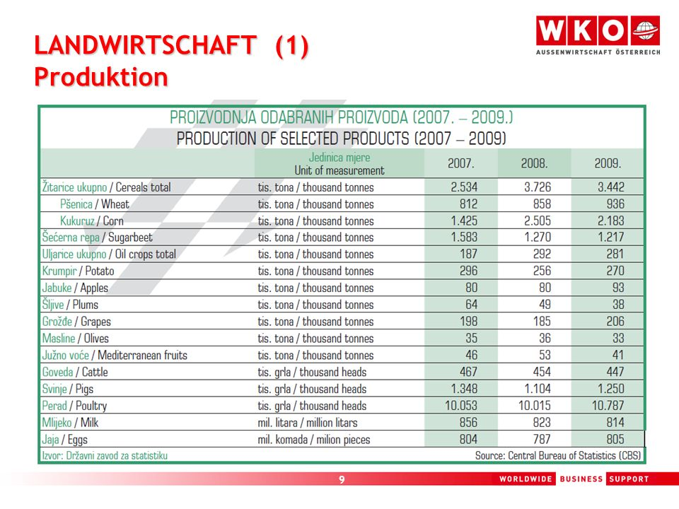 LANDWIRTSCHAFT (1) Produktion