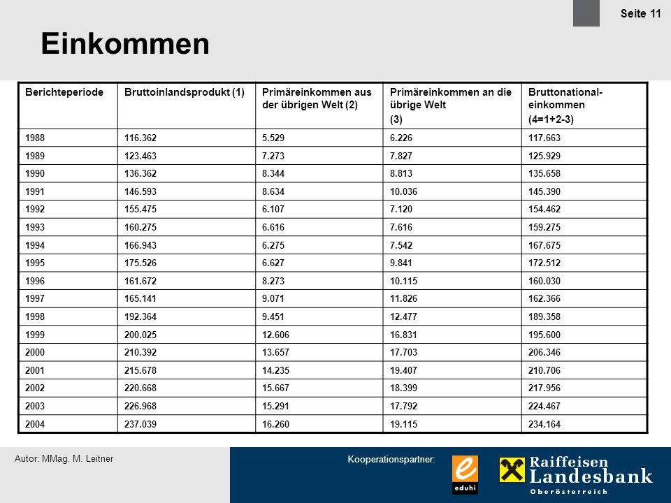 Einkommen Berichteperiode Bruttoinlandsprodukt (1)