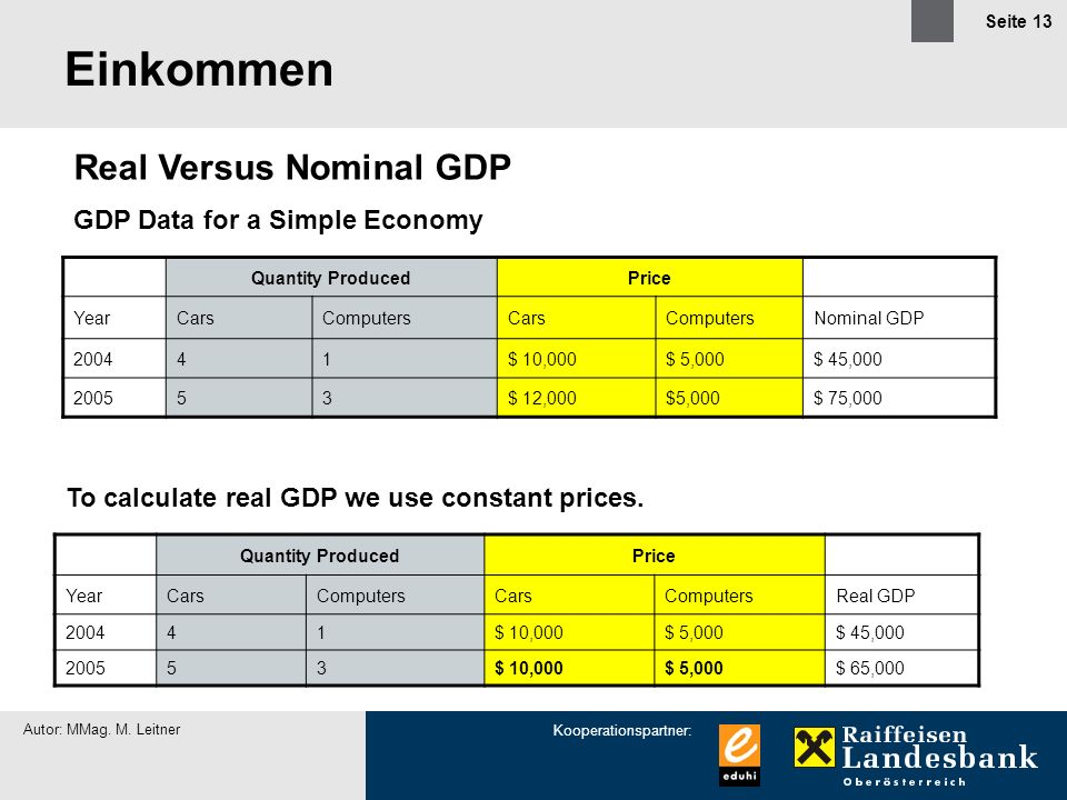 Einkommen Real Versus Nominal GDP GDP Data for a Simple Economy