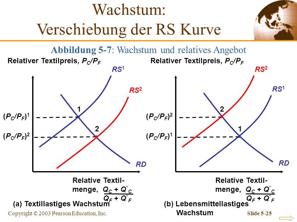 Wachstum: Verschiebung der RS Kurve