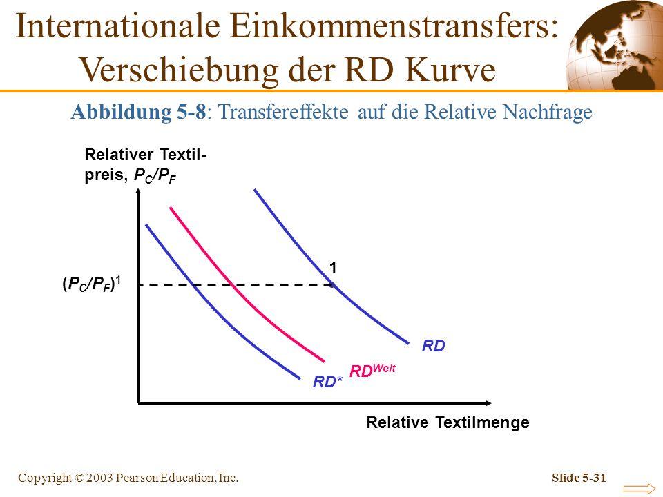 Internationale Einkommenstransfers: Verschiebung der RD Kurve