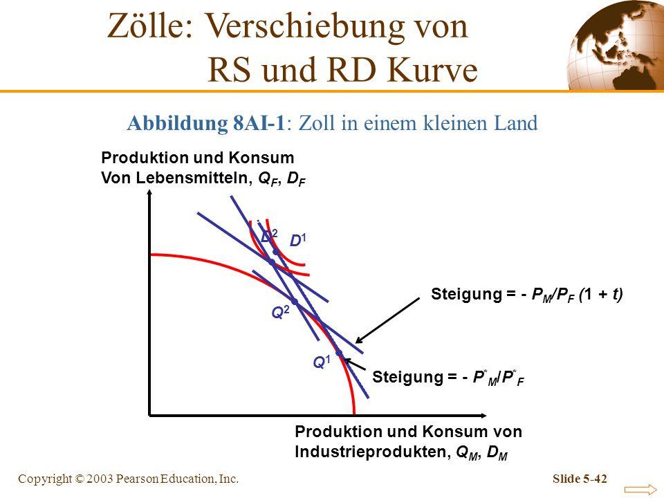Zölle: Verschiebung von RS und RD Kurve