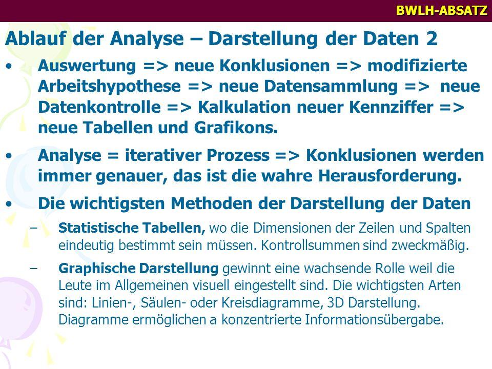 Ablauf der Analyse – Darstellung der Daten 2