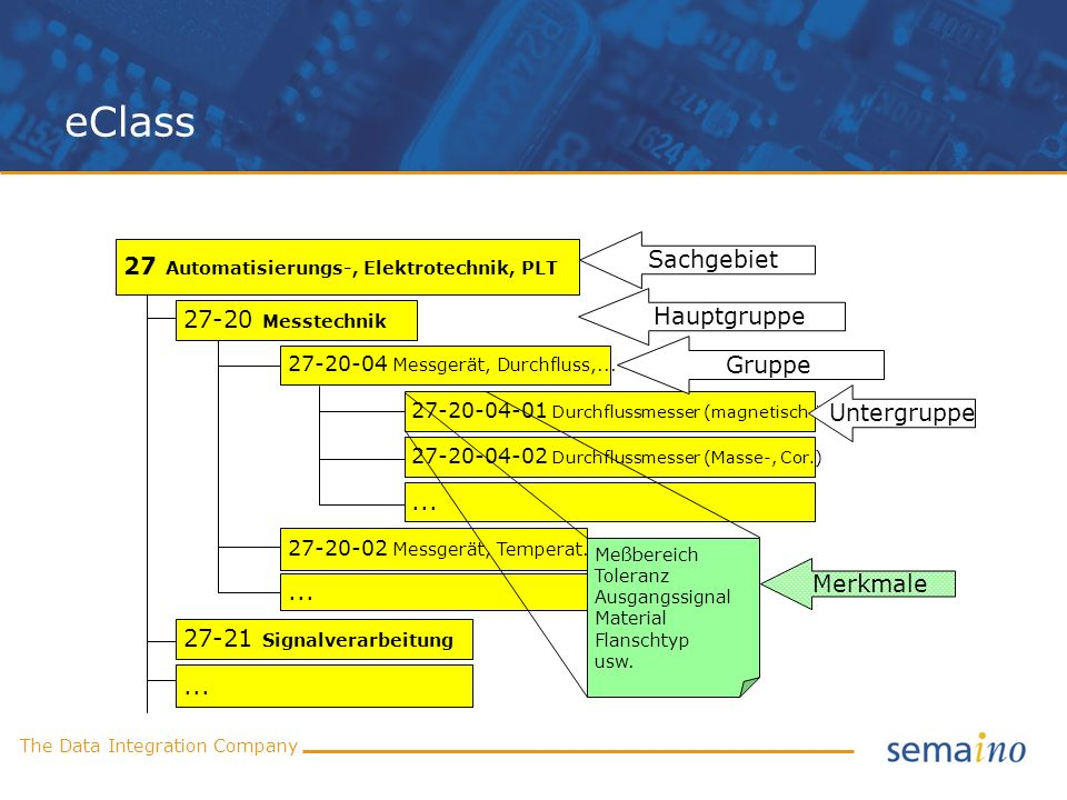 eClass Sachgebiet 27 Automatisierungs-, Elektrotechnik, PLT