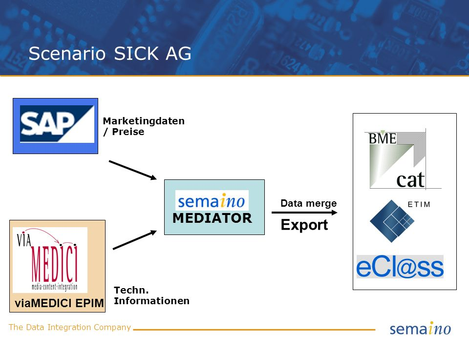 Scenario SICK AG Export MEDIATOR viaMEDICI EPIM Data merge