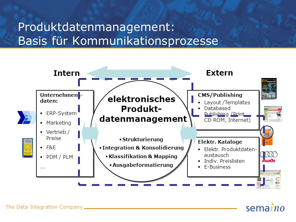 Produktdatenmanagement: Basis für Kommunikationsprozesse