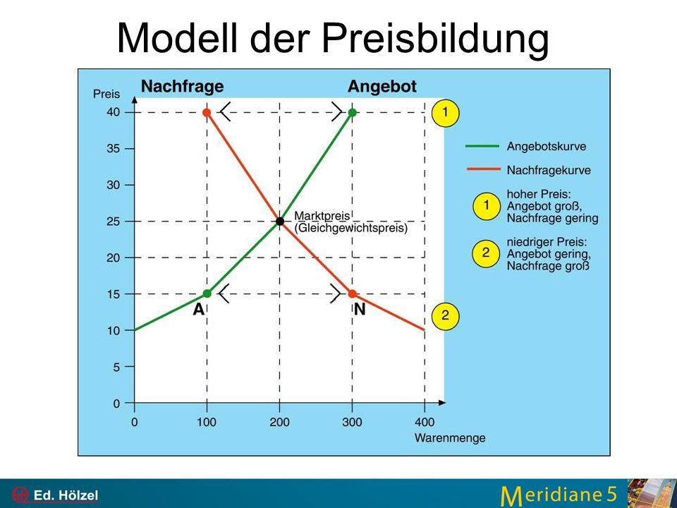 Modell der Preisbildung