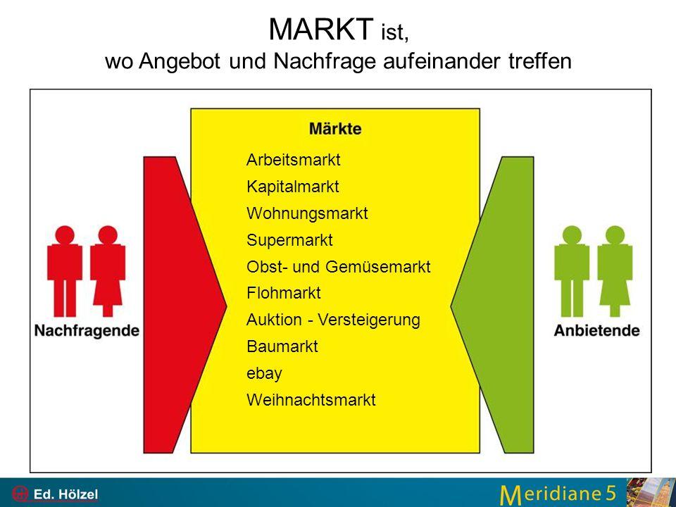 MARKT ist, wo Angebot und Nachfrage aufeinander treffen