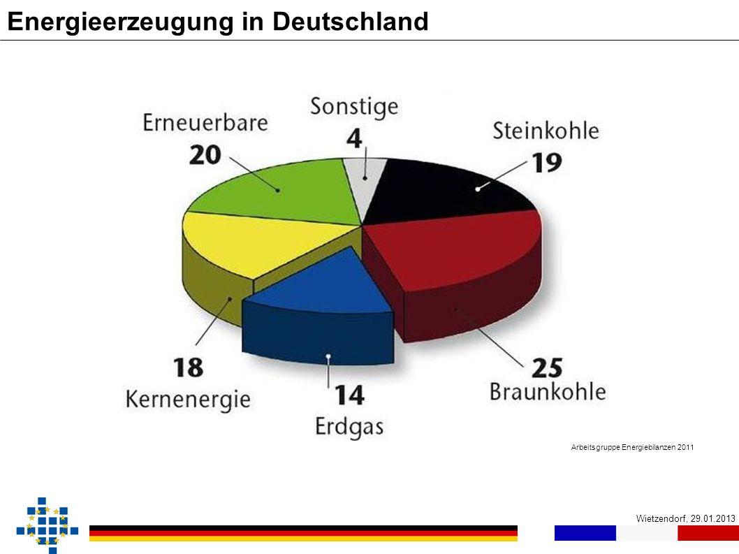 Energieerzeugung in Deutschland