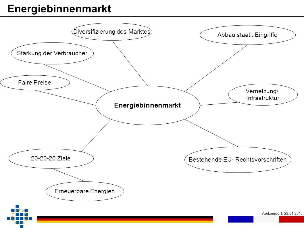 Energiebinnenmarkt Energiebinnenmarkt Diversifizierung des Marktes