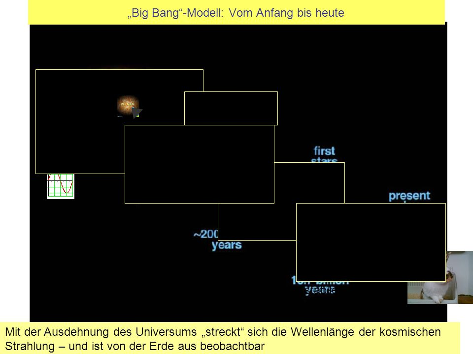 """Big Bang -Modell: Vom Anfang bis heute"