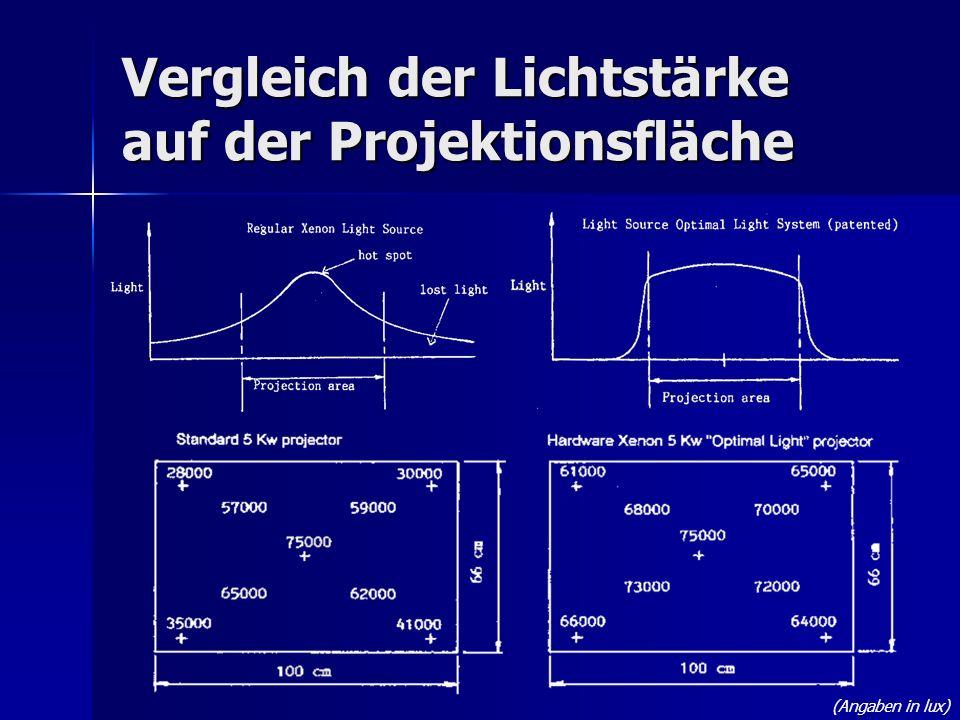 Vergleich der Lichtstärke auf der Projektionsfläche