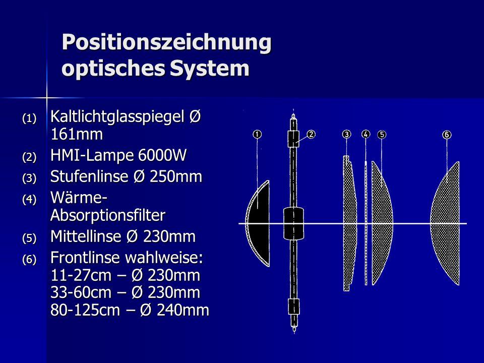 Positionszeichnung optisches System