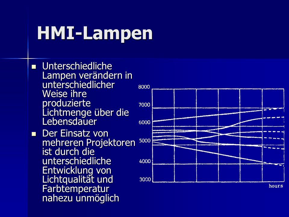 HMI-Lampen Unterschiedliche Lampen verändern in unterschiedlicher Weise ihre produzierte Lichtmenge über die Lebensdauer.