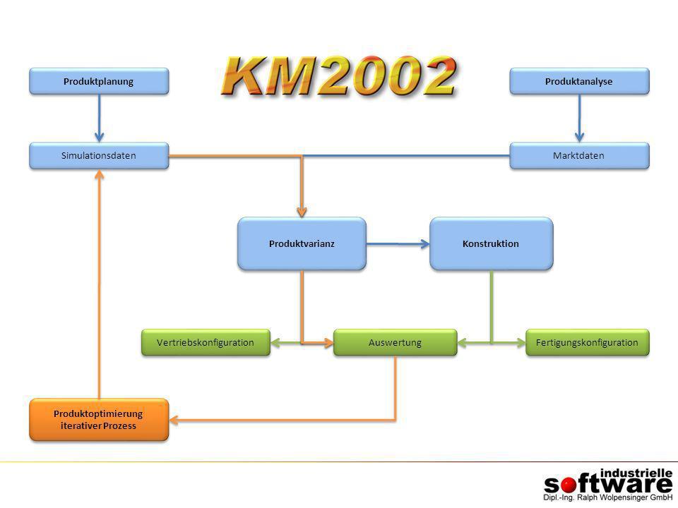 Vertriebskonfiguration Auswertung Fertigungskonfiguration