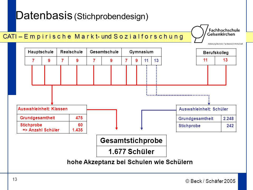 Datenbasis (Stichprobendesign)