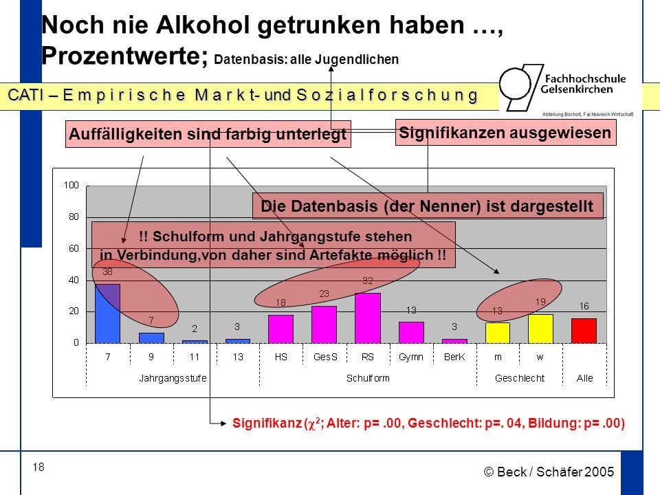 Noch nie Alkohol getrunken haben …, Prozentwerte; Datenbasis: alle Jugendlichen