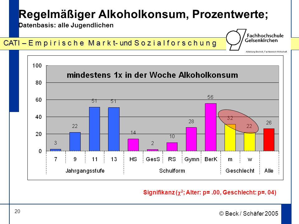 Regelmäßiger Alkoholkonsum, Prozentwerte; Datenbasis: alle Jugendlichen