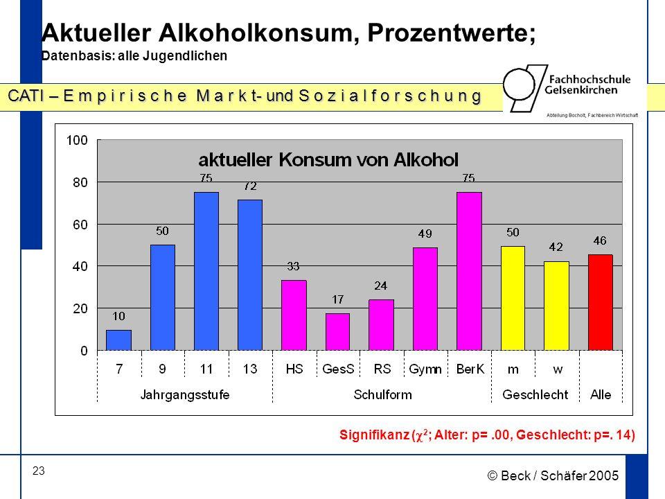 Aktueller Alkoholkonsum, Prozentwerte; Datenbasis: alle Jugendlichen