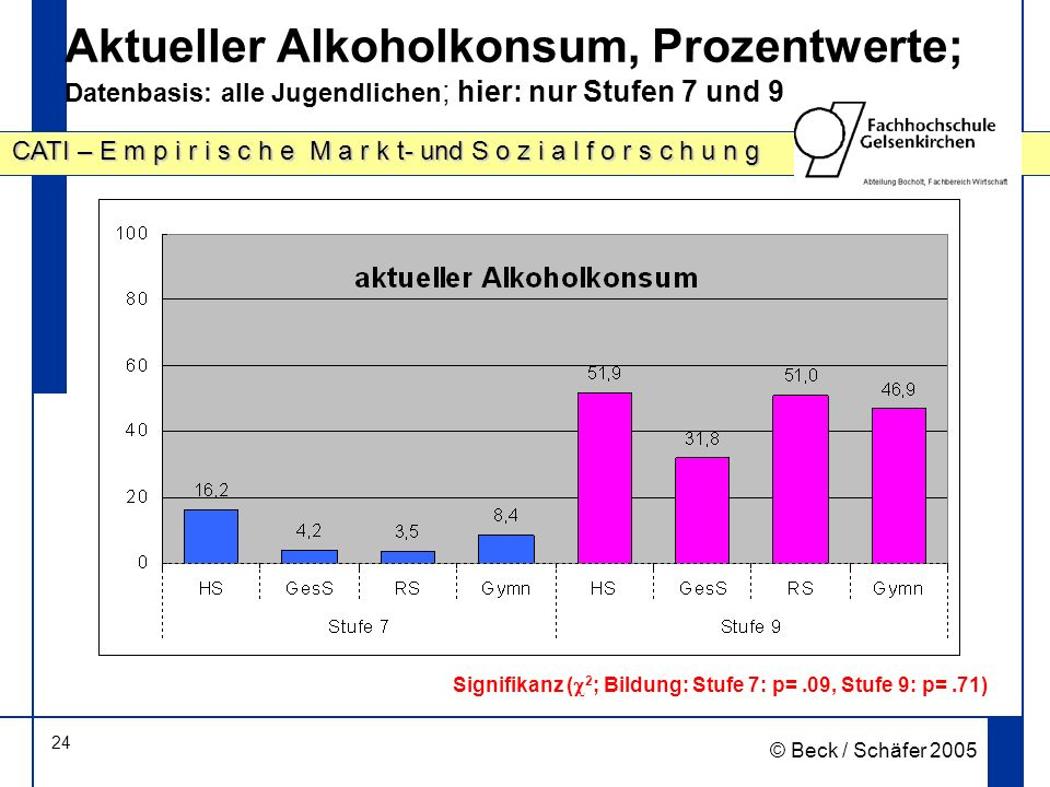 Aktueller Alkoholkonsum, Prozentwerte; Datenbasis: alle Jugendlichen; hier: nur Stufen 7 und 9